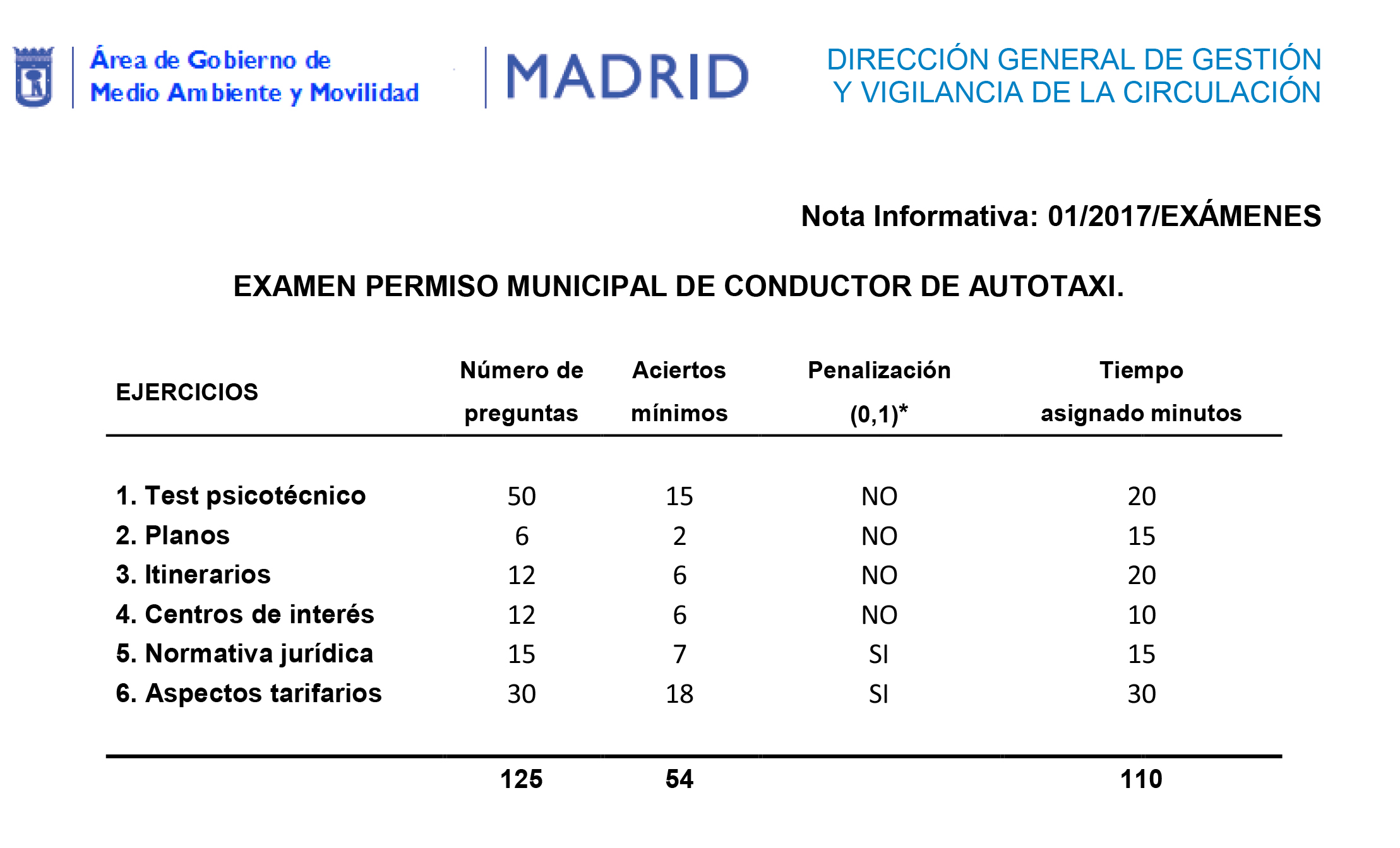 examen permiso municipal de conductor de autotaxi en